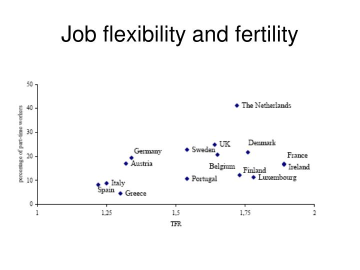 Job flexibility and fertility