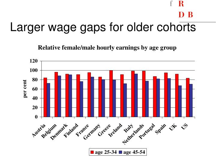 Larger wage gaps for older cohorts