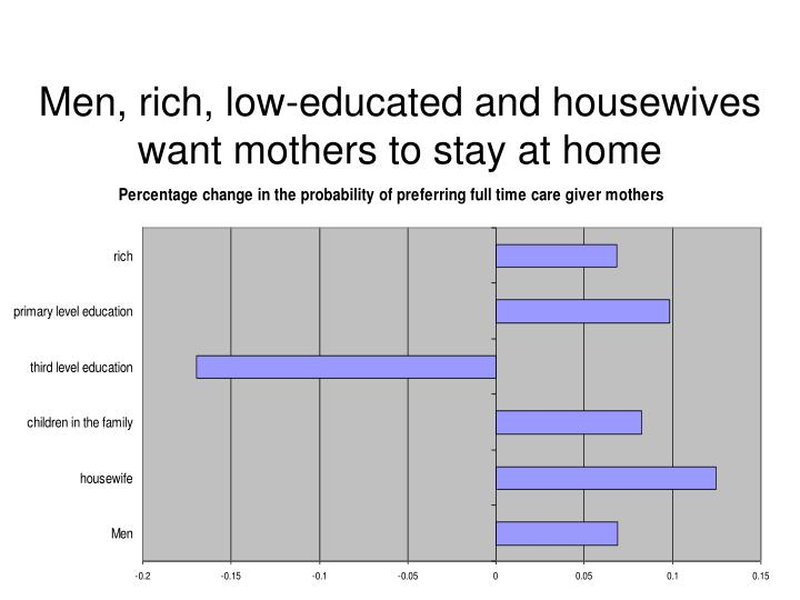 Men, rich, low-educated and housewives want mothers to stay at home