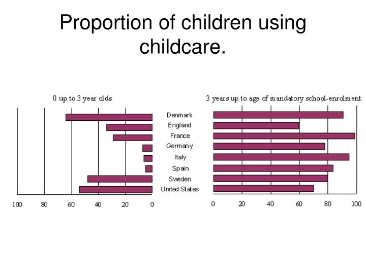 Proportion of children using childcare.