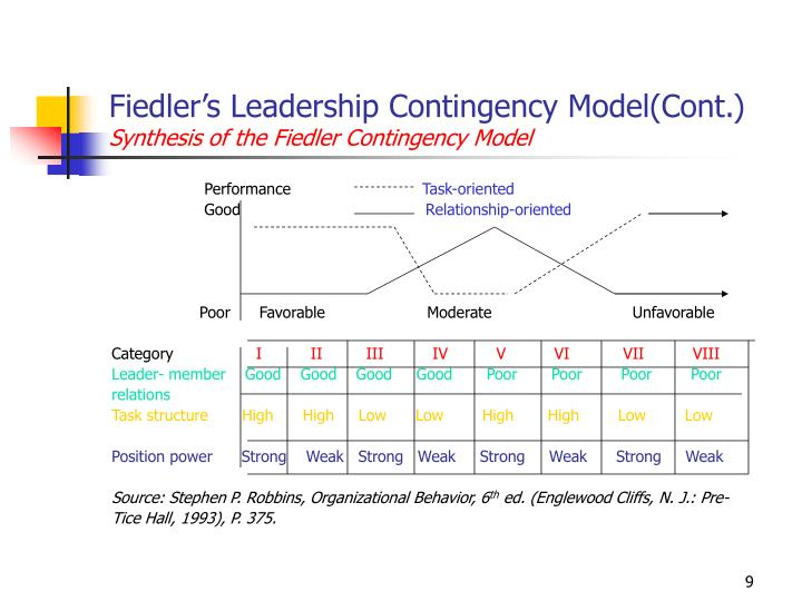 Fiedler's Leadership Contingency Model(Cont.)
