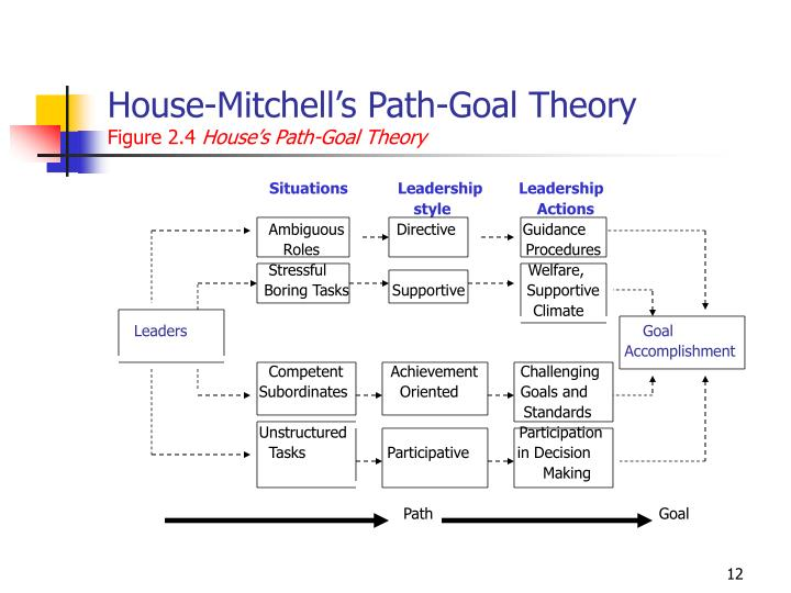 House-Mitchell's Path-Goal Theory