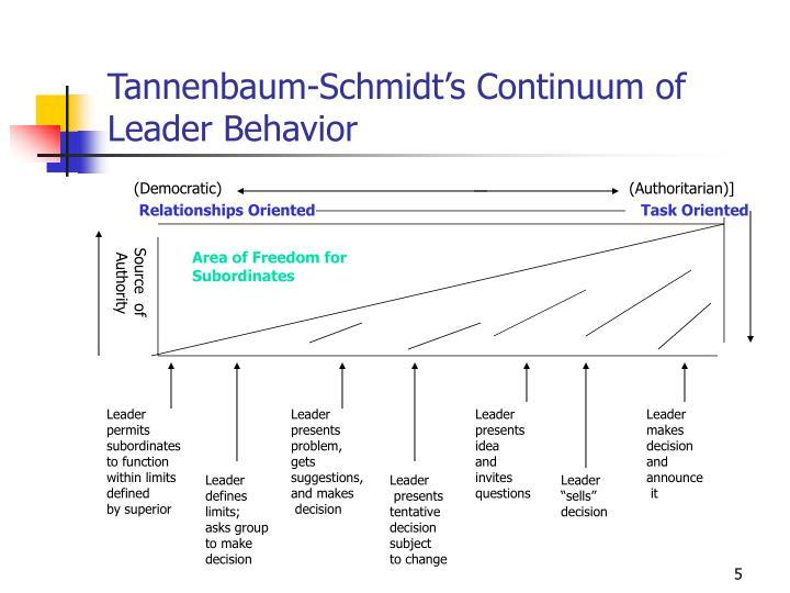Tannenbaum-Schmidt's Continuum of Leader Behavior