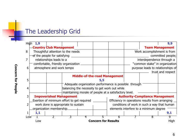 The Leadership Grid