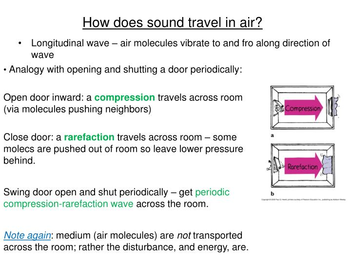 How does sound travel in air?
