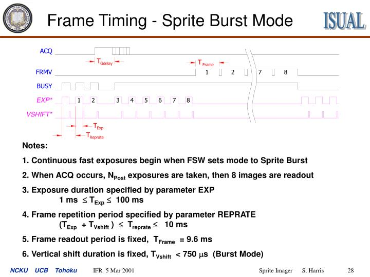 Frame Timing - Sprite Burst Mode