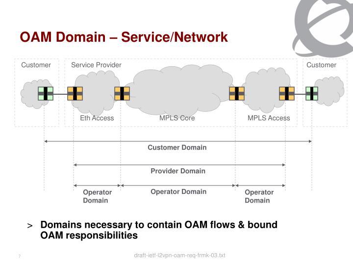 OAM Domain – Service/Network