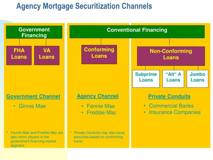 Agency mortgage securitization channels