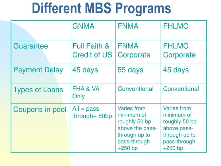 Different MBS Programs