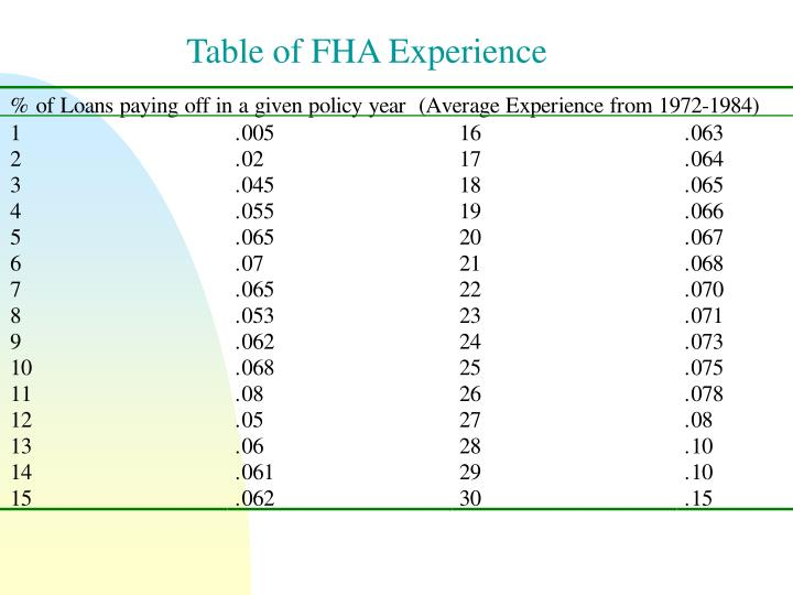 Table of FHA Experience