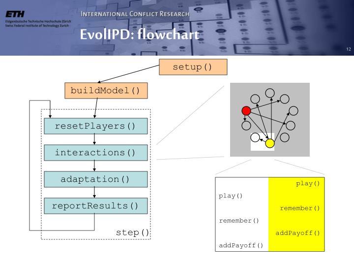 EvolIPD: flowchart