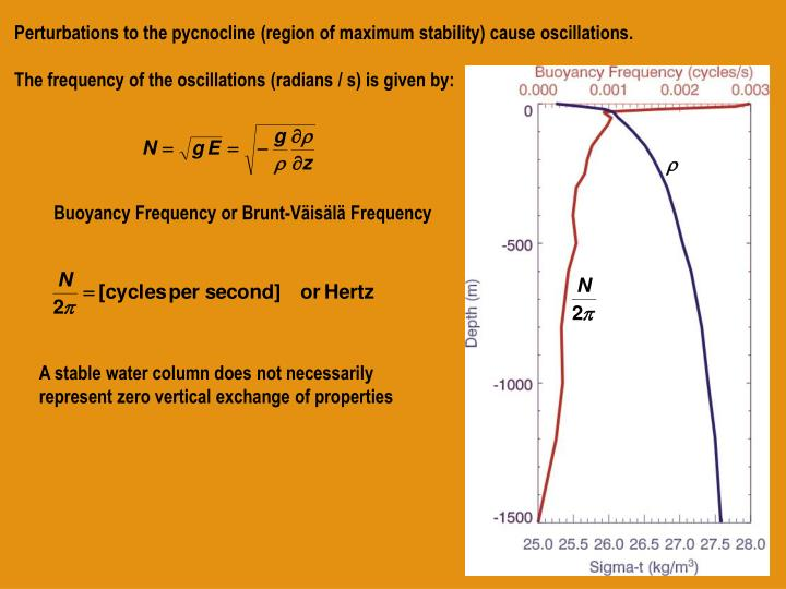 Perturbations to the pycnocline (region of maximum stability) cause oscillations.