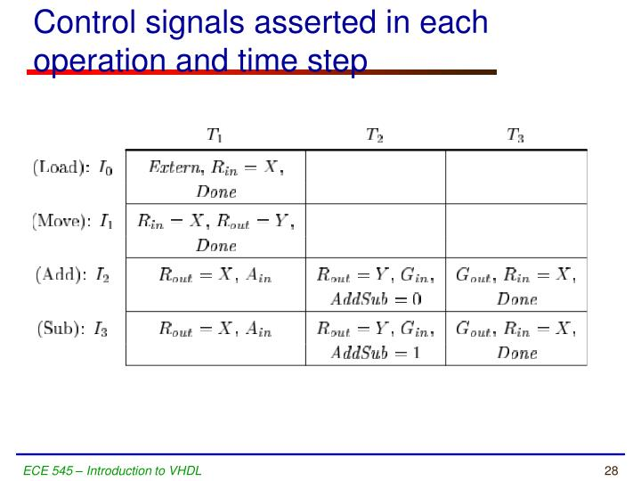 Control signals asserted in each operation and time step