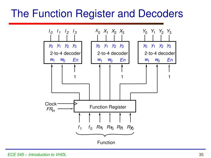 The Function Register and Decoders