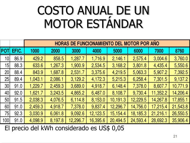 COSTO ANUAL DE UN MOTOR ESTÁNDAR