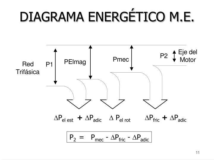 DIAGRAMA ENERGÉTICO M.E.