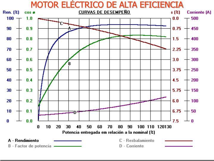 MOTOR ELÉCTRICO DE ALTA EFICIENCIA