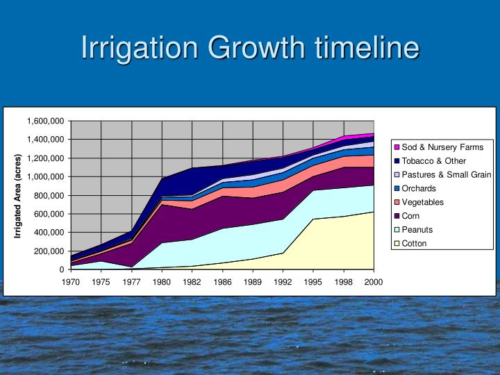 Irrigation Growth timeline