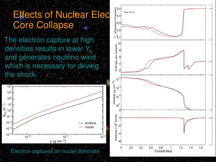 Effects of Nuclear Electron Capture during Core Collapse