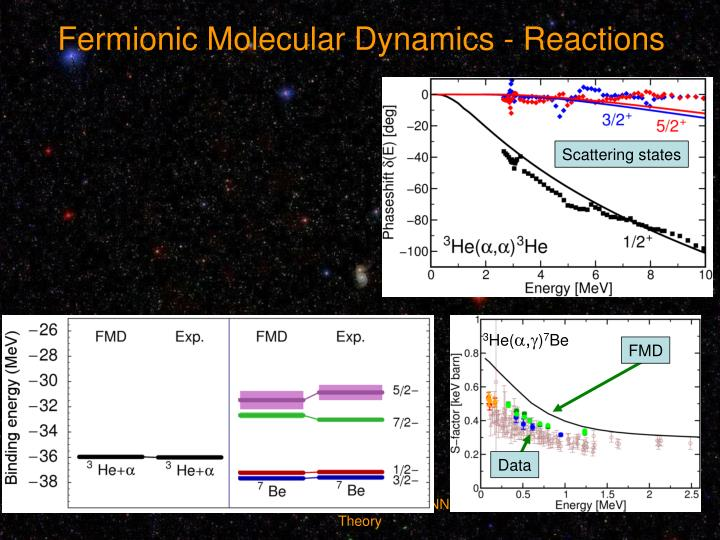 Fermionic Molecular Dynamics - Reactions