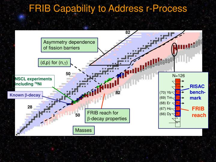 FRIB Capability to Address r-Process