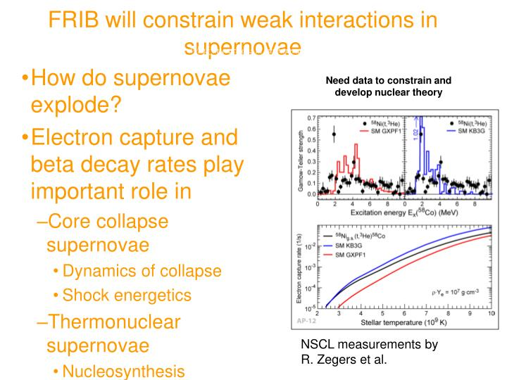 FRIB will constrain weak interactions in supernovae