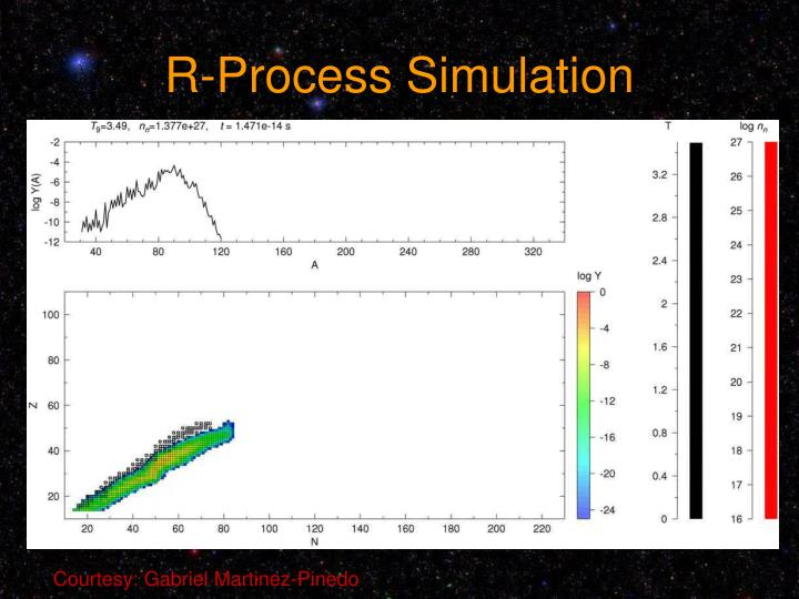 R-Process Simulation