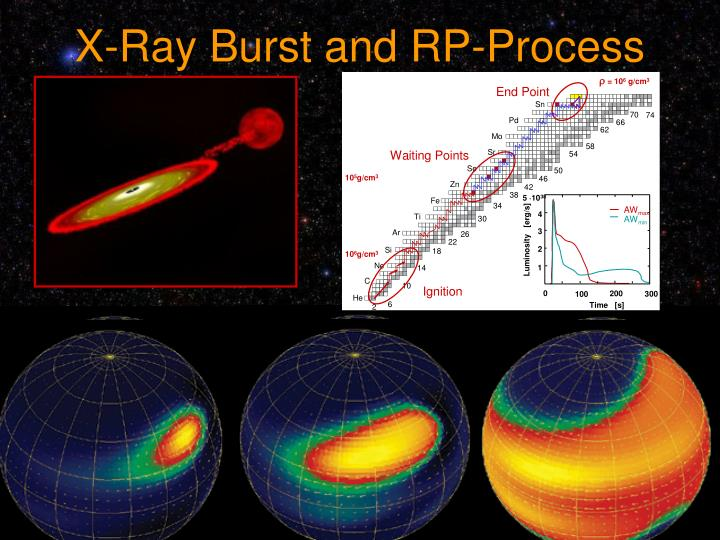 X-Ray Burst and RP-Process