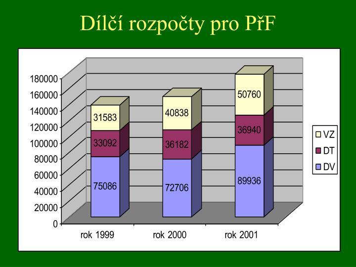 Dílčí rozpočty pro PřF
