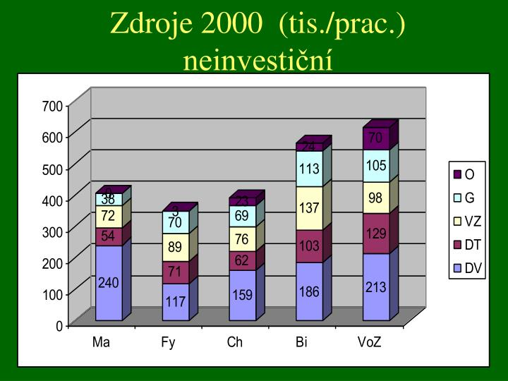 Zdroje 2000  (tis./prac.)