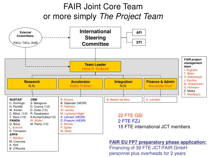FAIR Joint Core Team