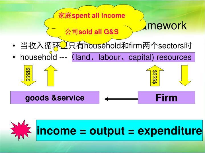 家庭spent all income