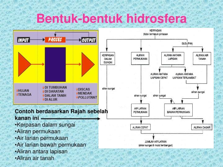 Bentuk-bentuk hidrosfera