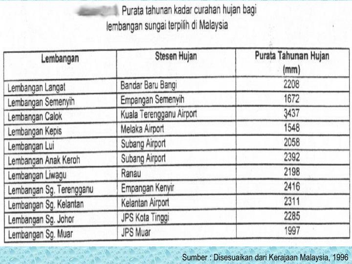 Sumber : Disesuaikan dari Kerajaan Malaysia, 1996