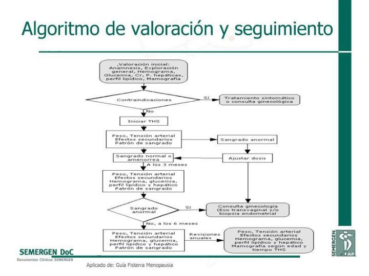 Algoritmo de valoración y seguimiento