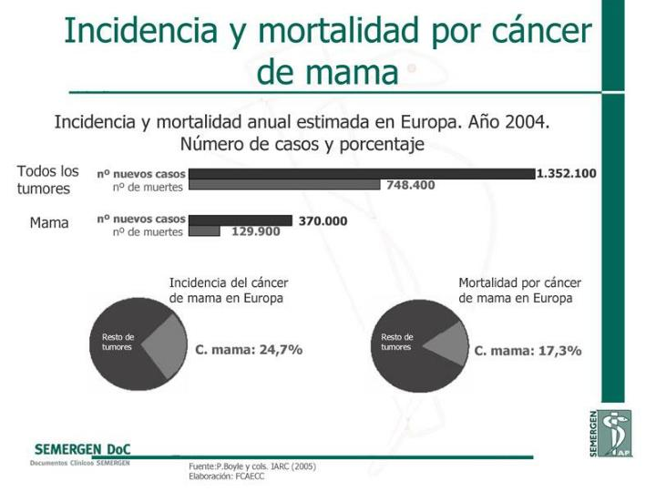 Incidencia y mortalidad por cáncer de mama