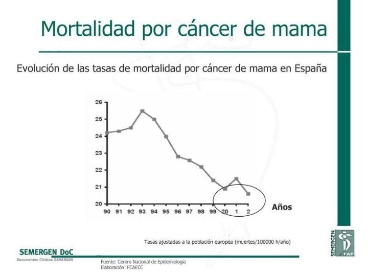 Mortalidad por cáncer de mama