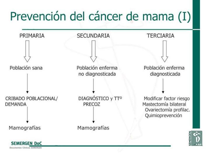 Prevención del cáncer de mama (I)