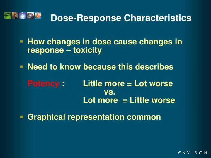 Dose-Response Characteristics