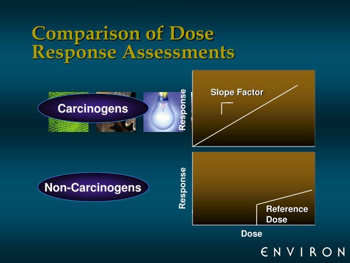 Comparison of Dose