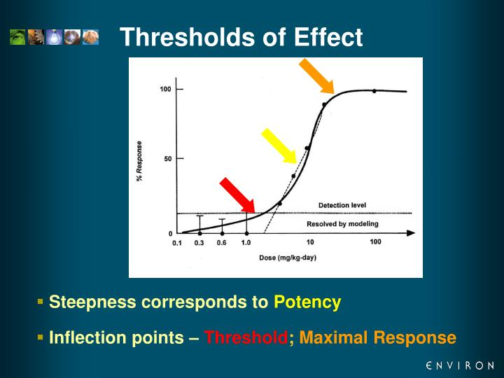 Thresholds of Effect