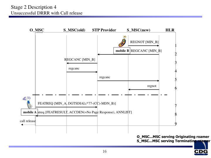 O_MSC                   S_MSC(old)       STP Provider
