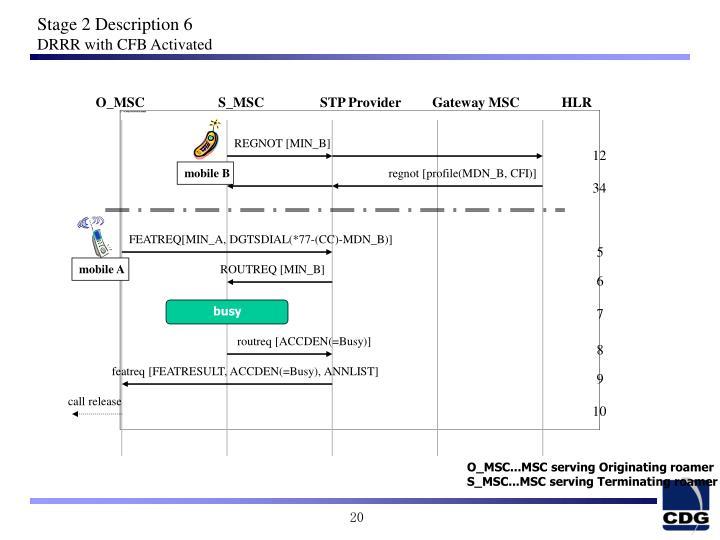 O_MSC                     S_MSC                STP Provider         Gateway MSC            HLR