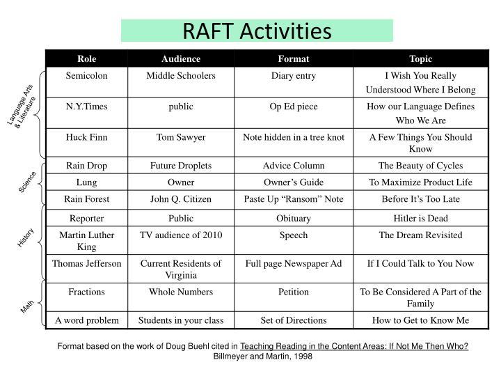 RAFT Activities