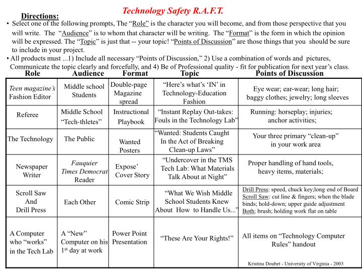 Technology Safety R.A.F.T.