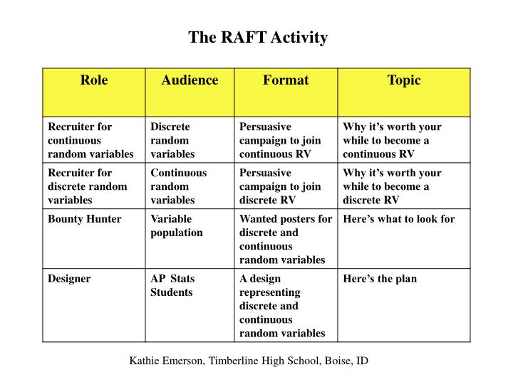 The RAFT Activity