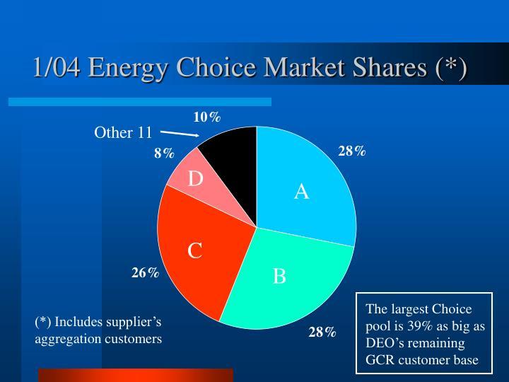 1/04 Energy Choice Market Shares (*)