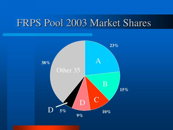 FRPS Pool 2003 Market Shares