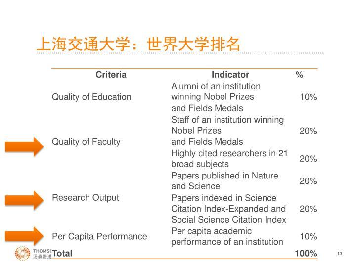 上海交通大学:世界大学排名