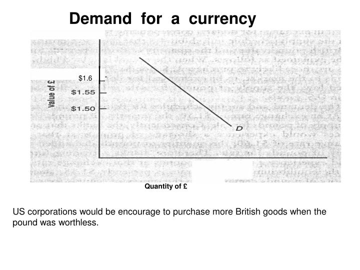 Demand  for  a  currency